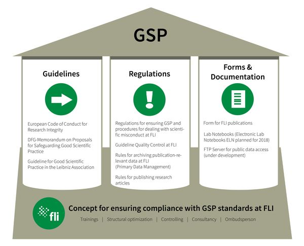 Overview on basic guidelines, regulations and instruments of GSP at FLI