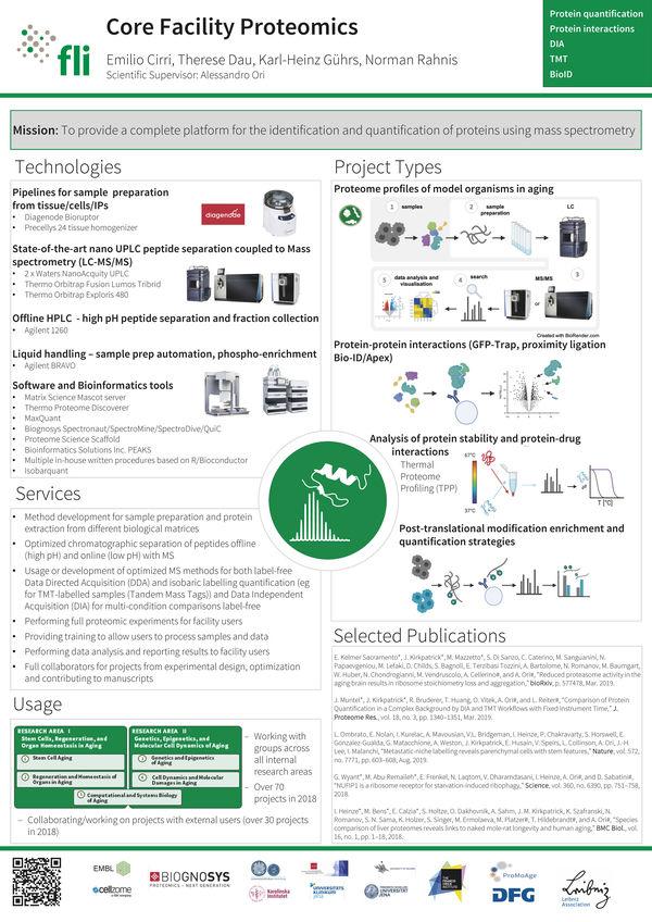 Overview CF Proteomics
