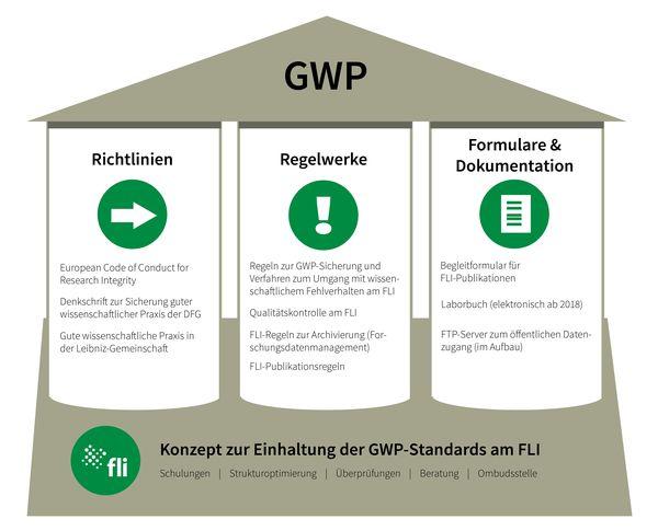 Übersicht der Grundlagen, Regeln und Instrumente von GWP am FLI