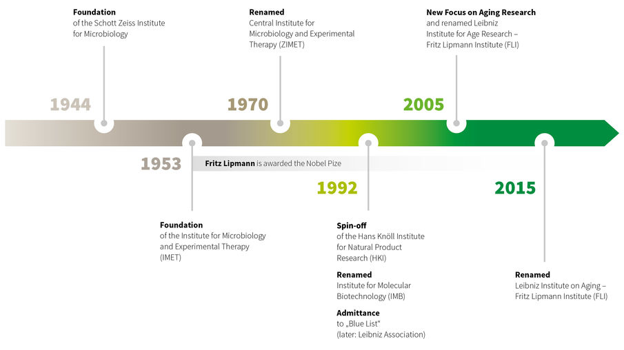 Milestones in FLI's History
