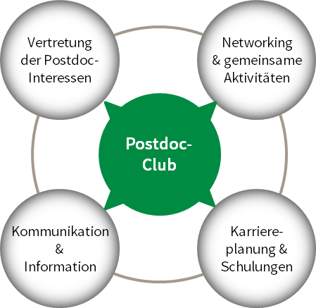 Postdoc-Club am FLI