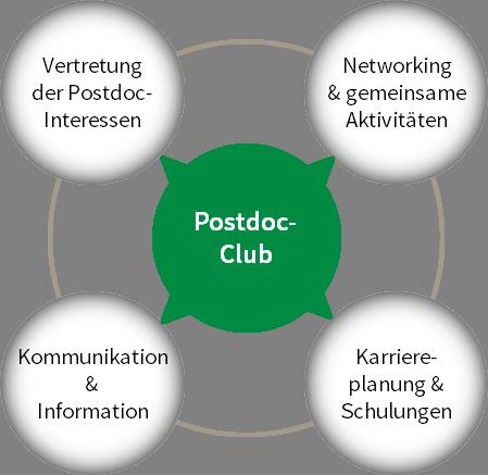 Postdoc-Club am FLI