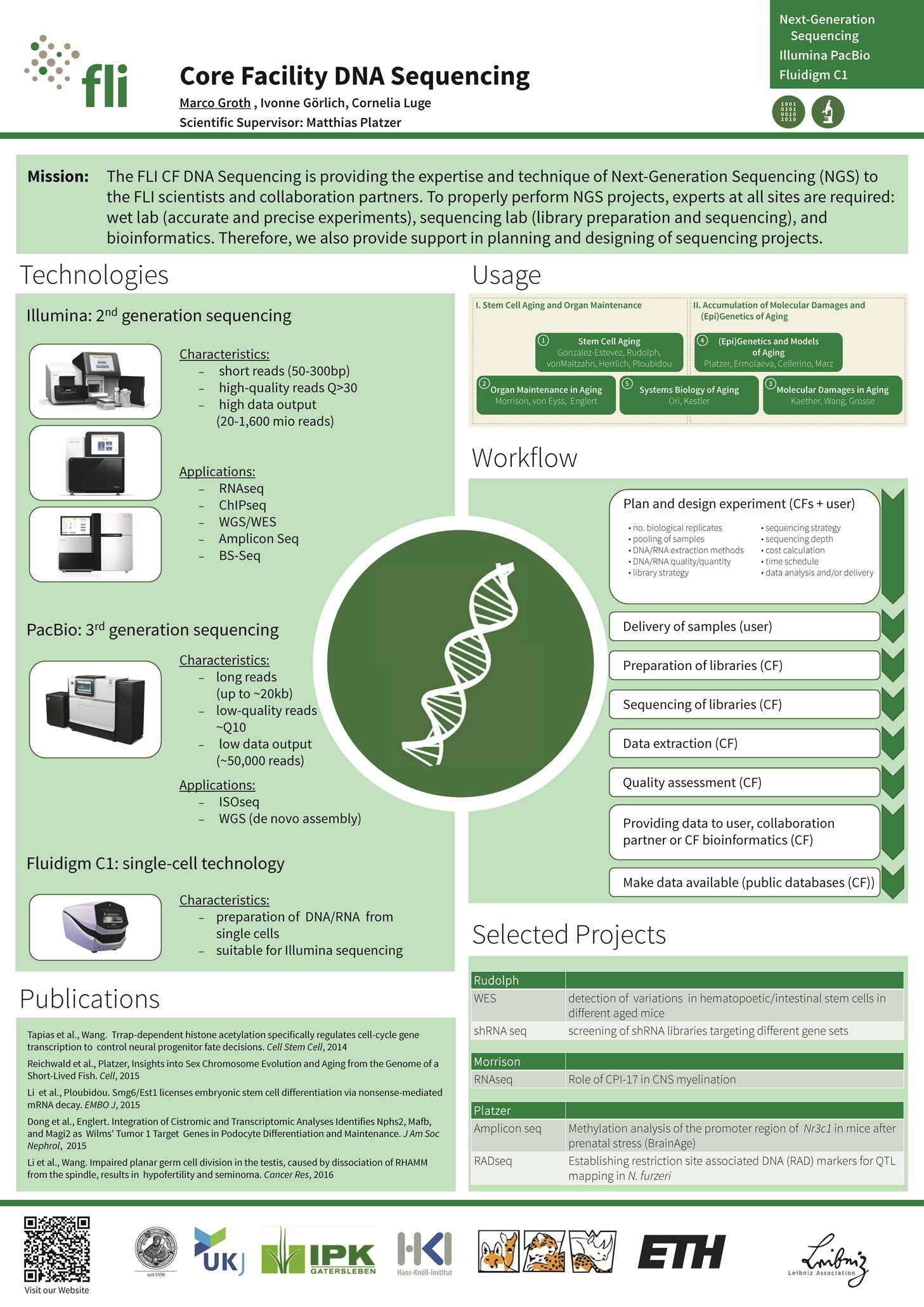 Overview CF DNA Sequencing